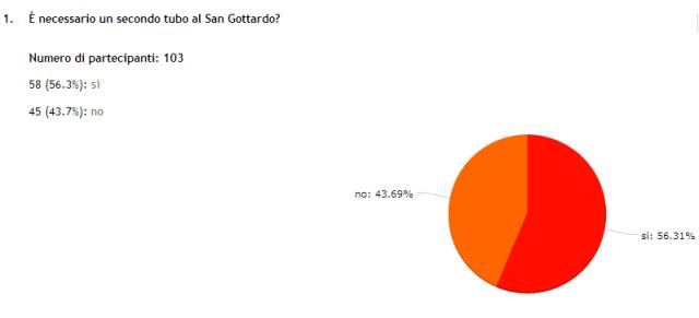 20140821_sondaggio